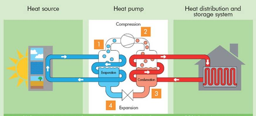 Air Source Heat Pump Example