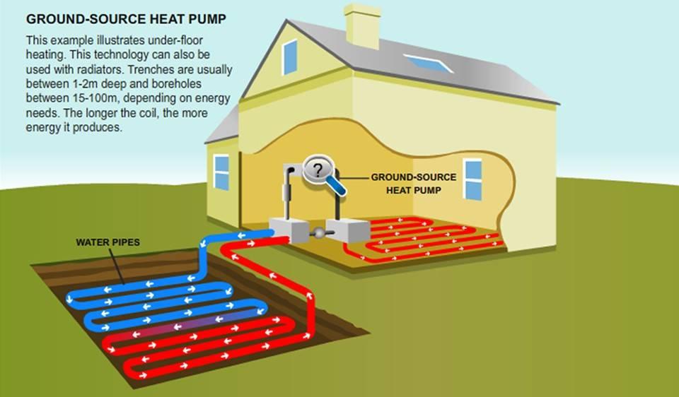 Ground Source Heat Pump Example