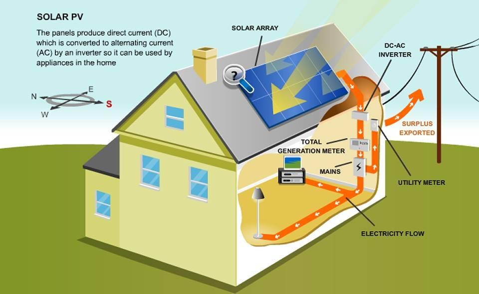 Solar PV Example