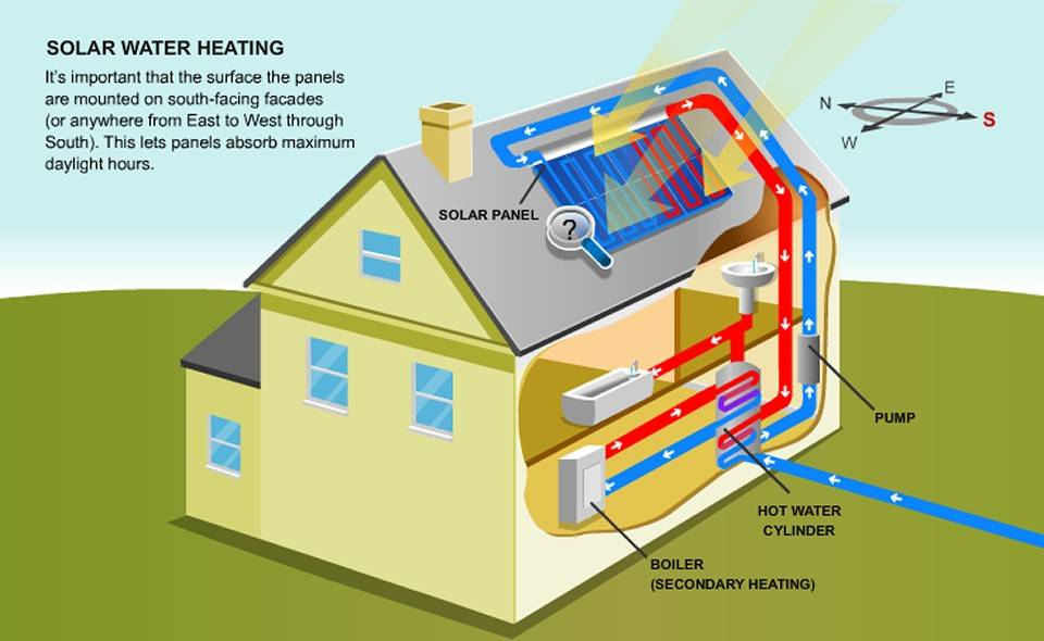 Solar Water Heating Example